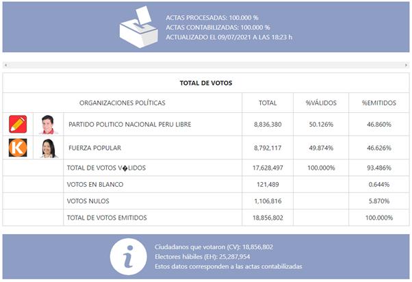 Resultados oficiales y votos nulos en Perú 2021