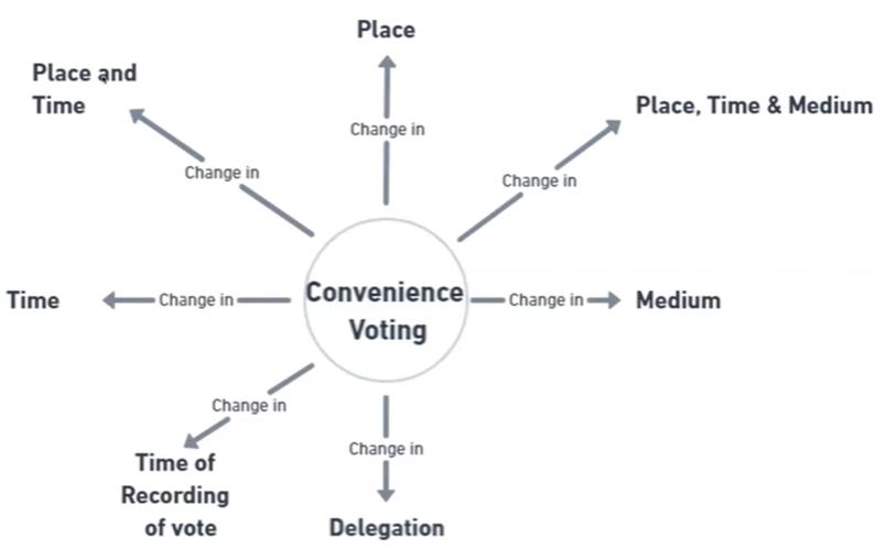 Estonia Convenience Voting