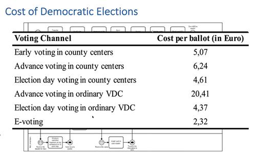Estonia: Costo de las elecciones